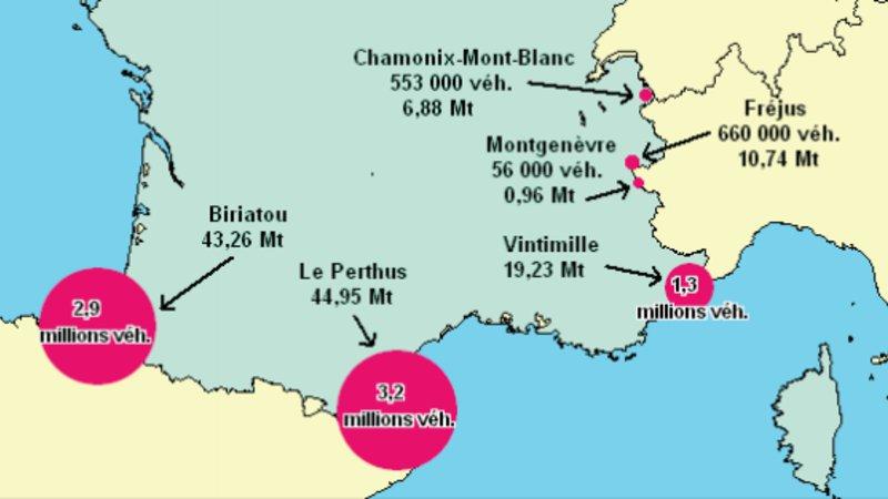 Deux fois plus de poids lourds dans les Pyrénées que dans les Alpes françaises